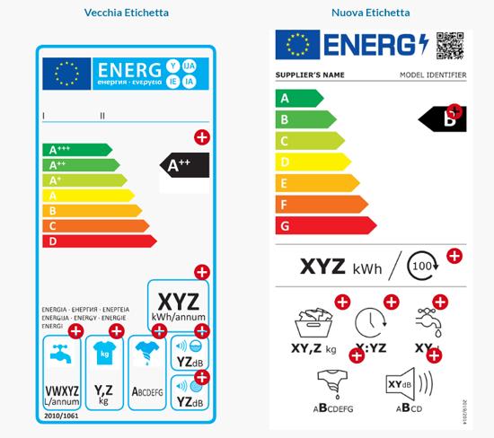 etichette valore energetico elettrodomestici